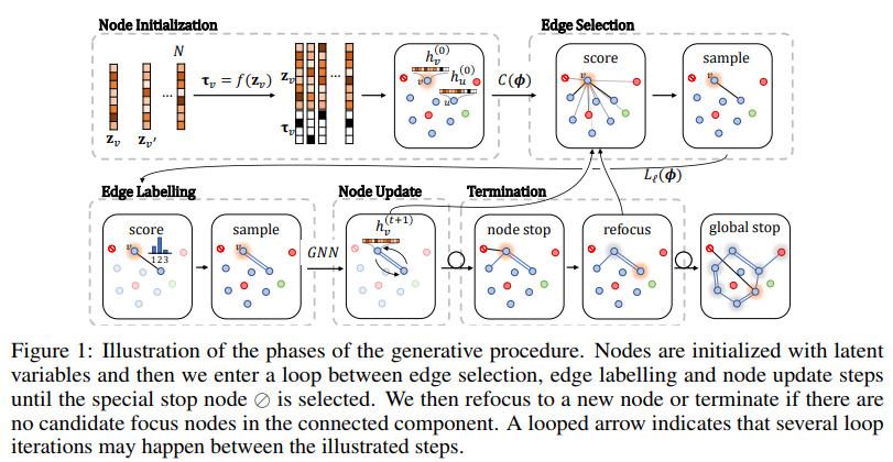 《NIPS2018论文及代码集锦(22)(亮点:深层高斯过程;变分自编码)》