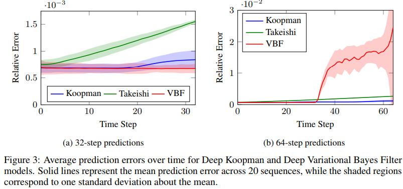 《NIPS2018论文及代码集锦(25)(亮点:组胶囊网络;可逆RNN;动力学模型)》