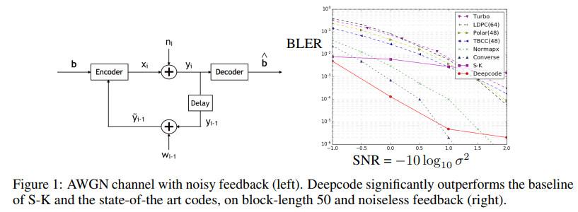 《NIPS2018论文及代码集锦(26)(亮点:代表样本选择;上下文卷积网络;反馈编码)》