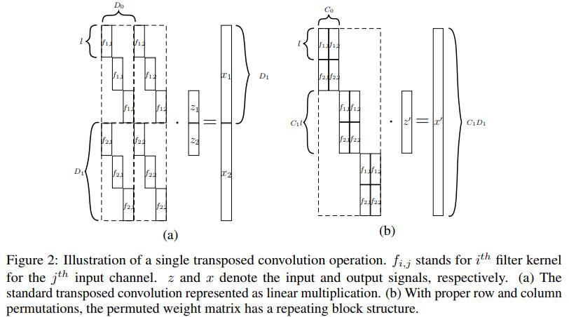 《NIPS2018论文及代码集锦(27)(亮点:对话推荐;协同坐标卷积;可逆卷积生成网络)》