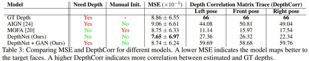 《NIPS2018论文及代码集锦(28)(亮点:人脸DepthNets;异常图像检测;循环动态模型)》
