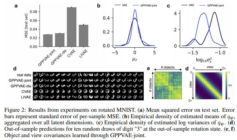《NIPS2018论文及代码集锦(29)(亮点:可逆卷积流模型;条件GANs;高斯过程先验变分自编码)》