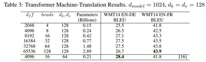 《NIPS2018论文及代码集锦(30)(亮点:三维刚体CNN;网格TensorFlow;可信数据应对严重污染标签)》