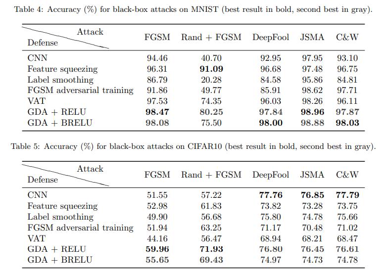 《Efficient Defenses Against Adversarial Attacks》